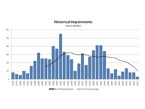 AM Best 2012 Historical Impairments
