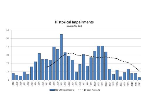 AM Best 2012 Historical Impairments