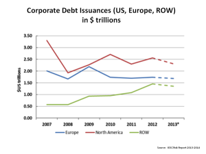 Corporate Debt Issuance