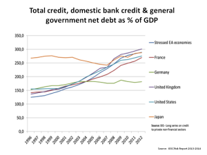 Credit Bank Debt Government Debt to GDP