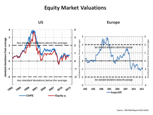 Equity Market Valuations