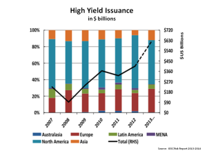 High Yield Issuance