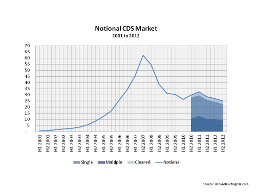 Size of notional CDS market 2001 to 2012
