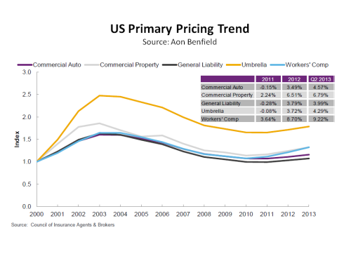 US Primary Pricing Trend