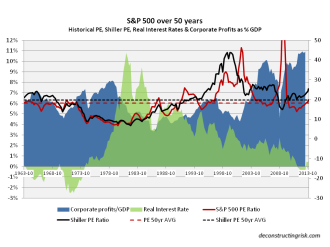 50 year S&P500 PE CAPE real interest rate corp profit&GDP