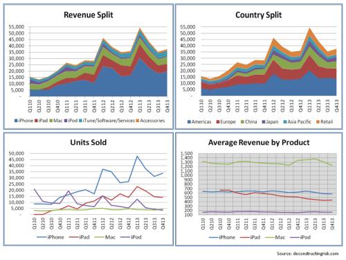 AAPL 2010 to 2013 Operating Metrics