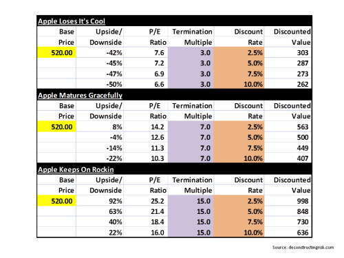 AAPL DCF Scenario Projected Valuations November 2013