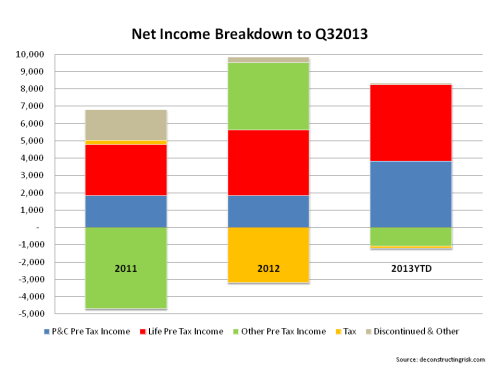 AIG Net Income Breakdown Q3 2013