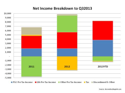 AIG Net Income Breakdown Q3 2013