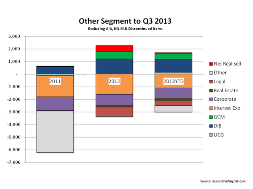 AIG Other Segment Q3 2013