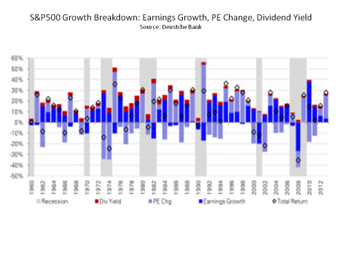 Deutsche Bank S&P500 Growth Breakdown