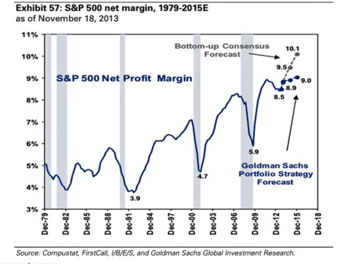 Goldman Sachs S&P500 net margin