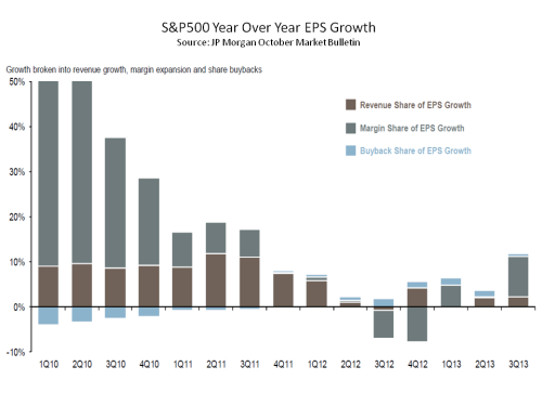 JP Morgan S&P500 EPS Annual Growth Breakdown October 2013