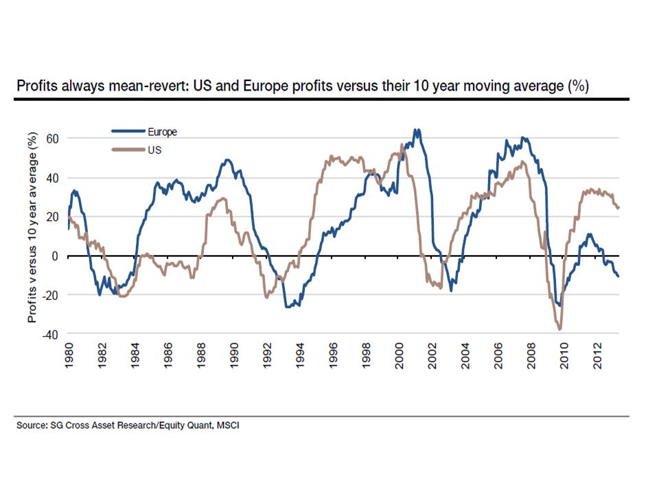 Mean reversion profit strategy