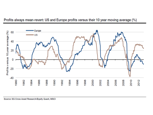 SocGen Mean Reverting Profits