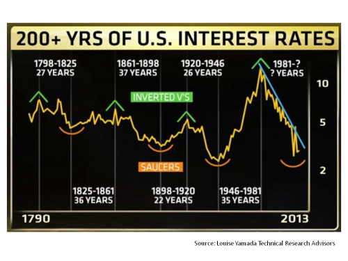 200 years of US interest rates