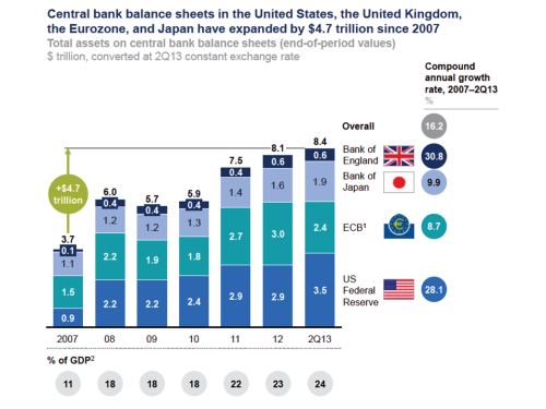 Central Bank Balance Sheets 2007 to Q2 2013