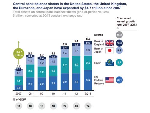 Central Bank Balance Sheets 2007 to Q2 2013