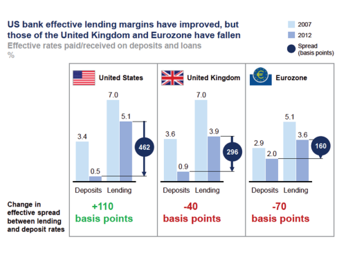 Effective Bank Margins 2007 to 2012