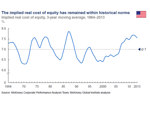 Implied Real Cost of Equity US 1964 to 2013