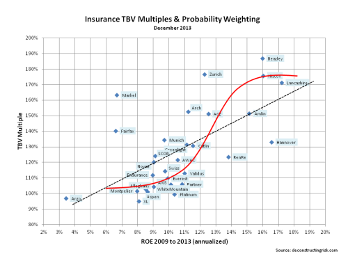 Insurance Tangible Book Value Multiples Probability Weighting Dec 2013