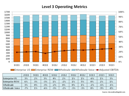 Level3 Operating Metrics November 2013