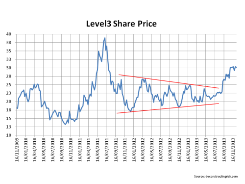 Level3 Share Price