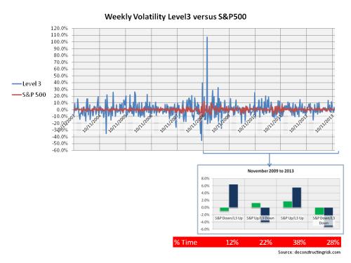Monthly Volatility Level 3 S&P500 2003 to 2013