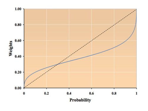 Probability Weighting