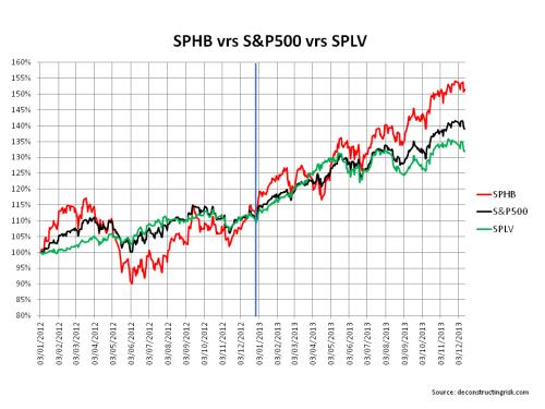 S&P high beta