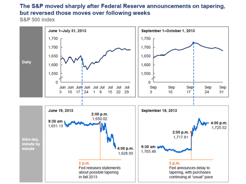 S&P movement to tapering