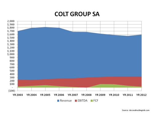 COLT 2003 to 2012 Operating History