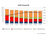 COLT 2006 to H12013 Revenue Breakdown & EBITDA Margin