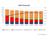 COLT 2006 to H12013 Revenue Breakdown & EBITDA Margin