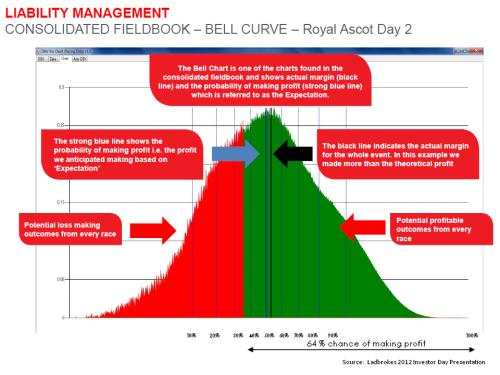 Ladbrokes Liability Management Exhibit 2012 Investor Day