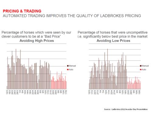 Ladbrokes Pricing & Trading Exhibit 2012 Investor Day