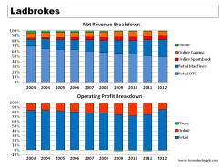 Ladbrokes Revenue & Operating Profit Breakdown