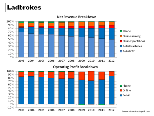 Ladbrokes Revenue & Operating Profit Breakdown