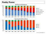 Paddy Power Revenue & Operating Profit Breakdown