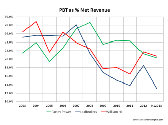 PBT % William Hill Ladbrokes Paddy Power
