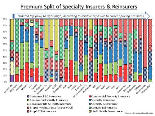 Premium Split Specialty Insurers & Reinsurers
