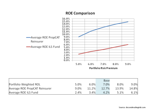PropCAT Reinsurer & ILS Fund ROE Comparison