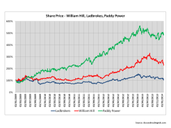 Share Price William Hill Ladbrokes Paddy Power