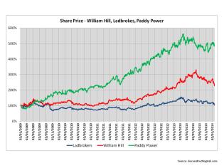Share Price William Hill Ladbrokes Paddy Power