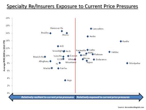 Specialty Insurers & Reinsurers Exposure to Pricing Pressures