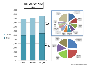 UK Gambling Market Size