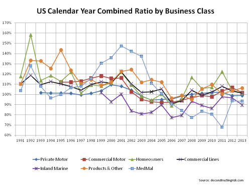 US Commercial Business Classes Combined Ratios