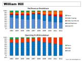 William Hill Revenue & Operating Profit Breakdown