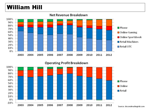 William Hill Revenue & Operating Profit Breakdown