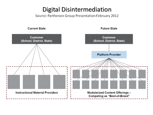 Digital Disintermediation